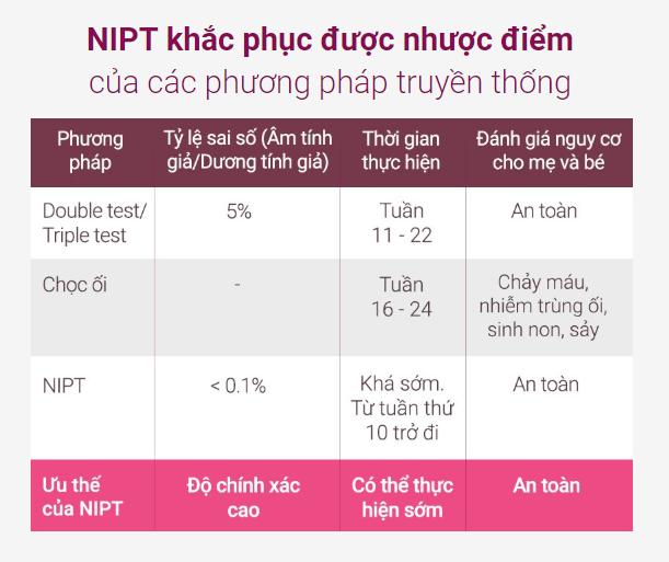 Những thắc mắc thường gặp về sàng lọc trước sinh NIPT