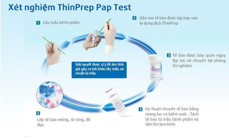 Tóm tắt quy trình xét nghiệm Thinprep