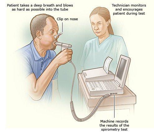 xét nghiệm hơi thở