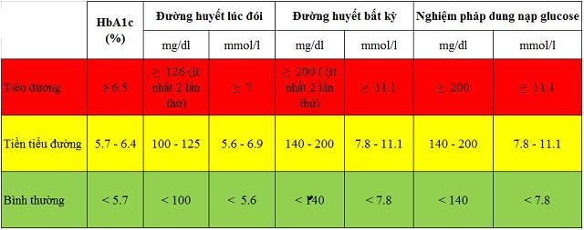 Bảng đo chỉ số đường huyết hỗ trợ chẩn đoán bệnh tiểu đường