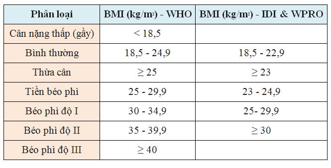 Phân loại gầy béo theo chỉ số BMI