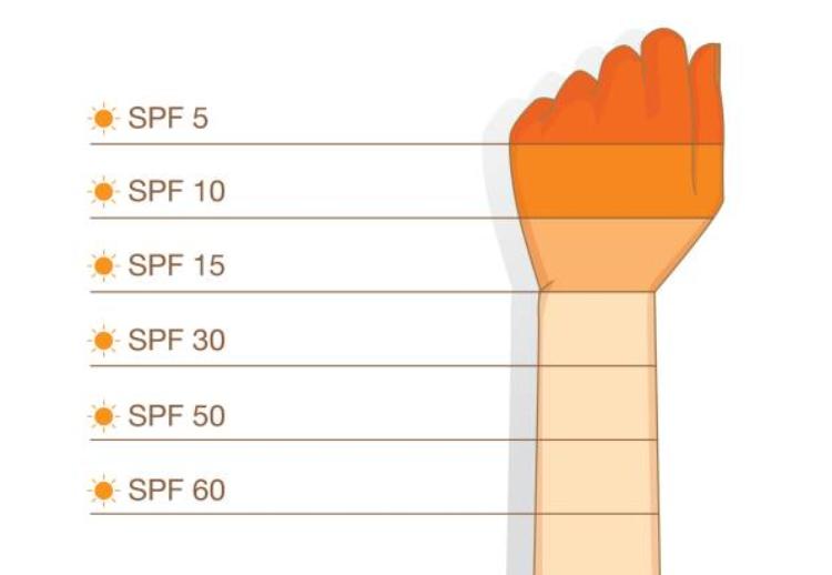 Ý nghĩa chỉ số SPF trong kem chống nắng