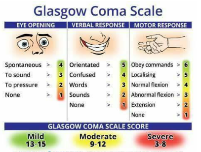 Thang điểm Glasgow