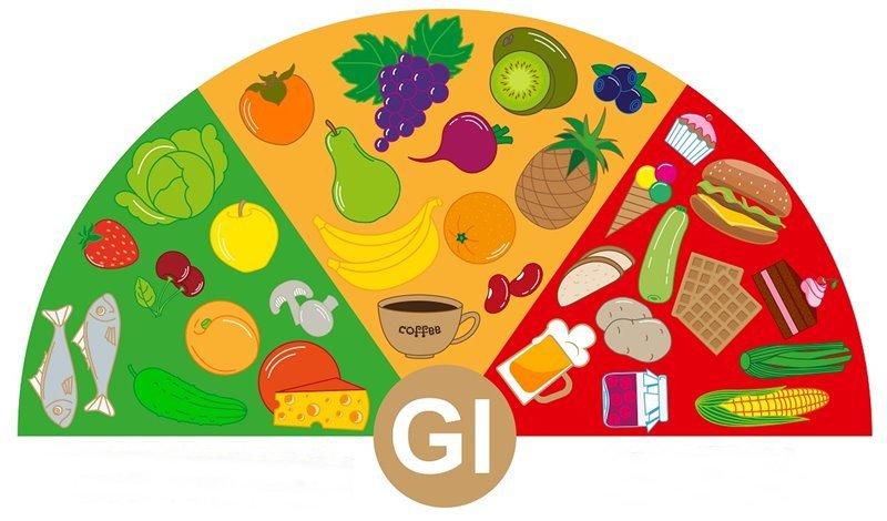 chỉ số đường huyết (GI) của thực phẩm