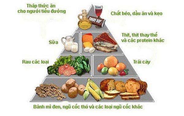 Tháp dinh dưỡng cho người tiểu đường | Vinmec