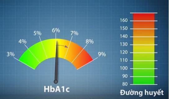 Chỉ số sinh hóa trong máu: glucose là 6,5, HbA1c là 6,8, triglyceride 2,6 so với bình thường thì ở mức nào và cần làm gì?
