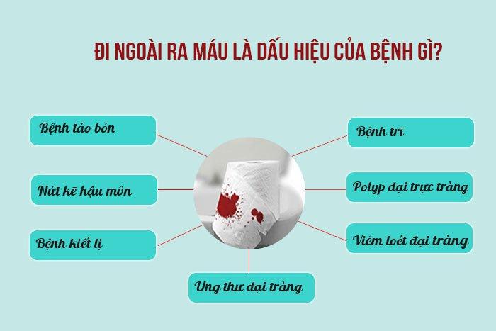 Đi ngoài ra máu tươi là dấu hiệu của bệnh gì?