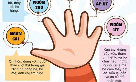 Quy tắc ngón tay