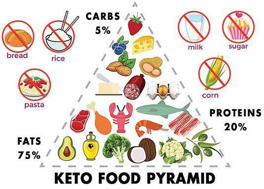 Cách tuân theo chế độ ăn ketogenic