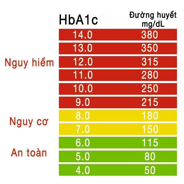 Đường huyết 8,8 cần uống Metformin hay Diamicron?