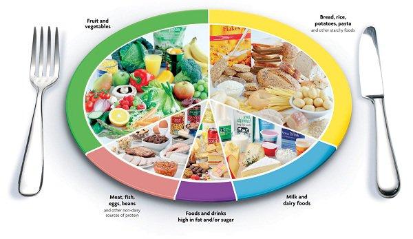 xây dựng khẩu phần ăn